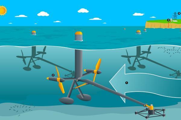 Energía mareomotriz: qué es y cómo funciona - Qué es la energía mareomotriz
