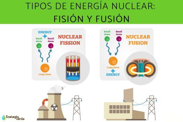 Qué es la energía nuclear y cómo funciona - Tipos de energía nuclear