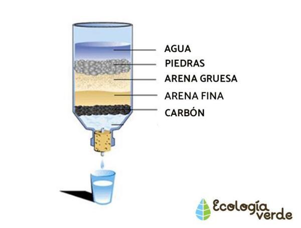 Cómo purificar el agua en casa para beber - Desinfectar agua para beber con sistemas de filtración