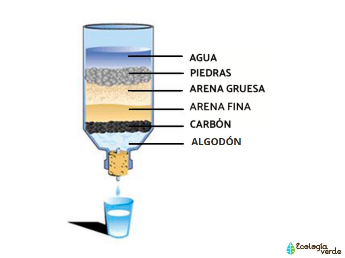Cómo hacer un filtro casero para piscinas | Bioguia | Como