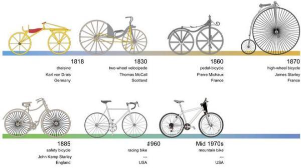¿Cuándo se inventó la bicicleta? - Quién inventó la bicicleta y en qué año