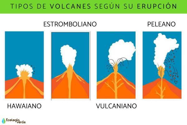 Tipos de volcanes - Tipos de volcanes según su erupción