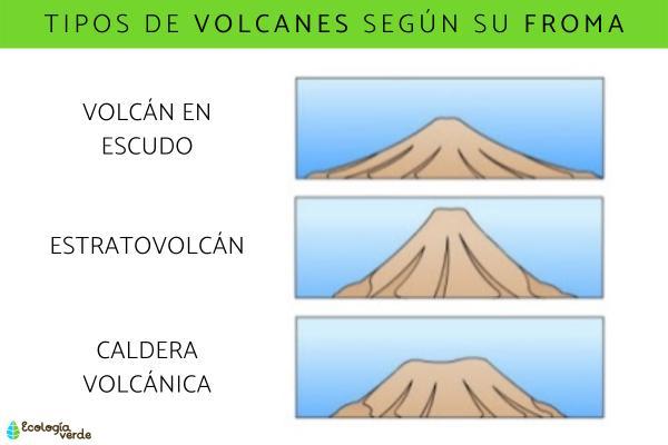 Tipos de volcanes - Tipos de volcanes según su forma