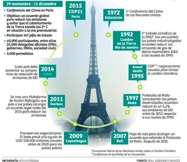 Acuerdo de París: en qué consiste, países y objetivos - En qué consiste el Acuerdo de París
