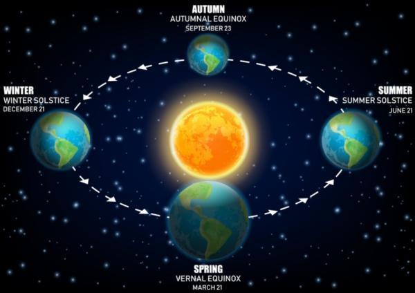 Solsticio de invierno de 2019 - hemisferio norte y sur - Qué es el solsticio de invierno