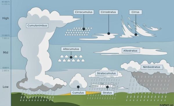 Tipos de nubes: nombres, características y fotos - Nubes: qué son y cómo se forman