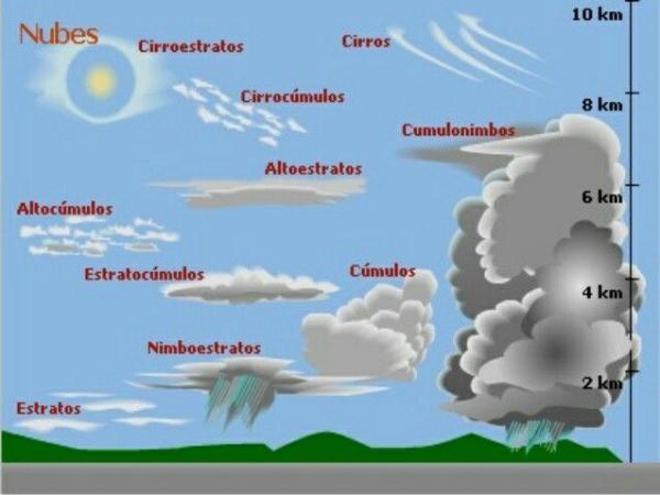 Tipos De Nubes Nombres Características Fotos Y Vídeo