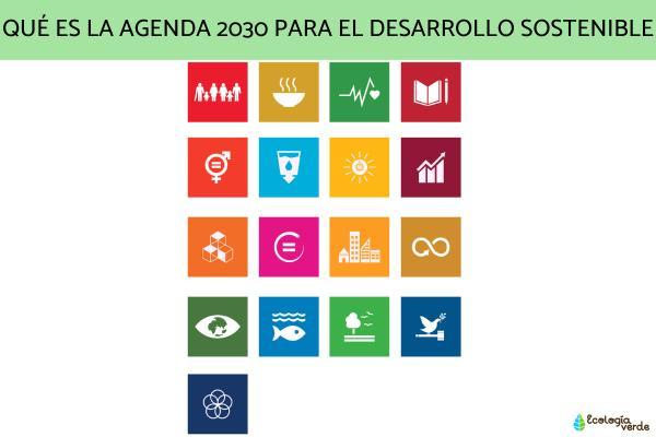 Qué es la agenda 2030 para el desarrollo sostenible
