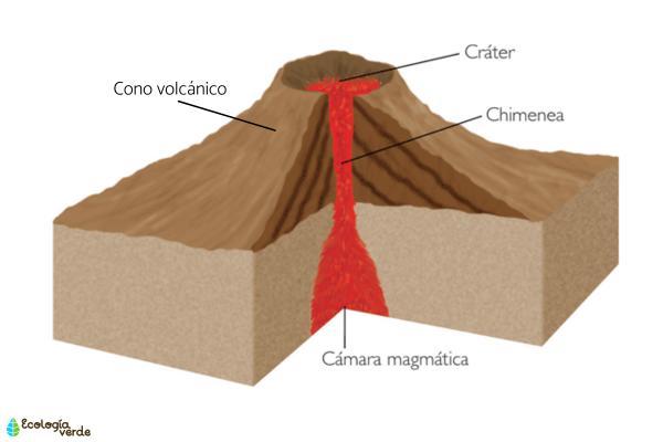 Partes de un volcán - Chimenea