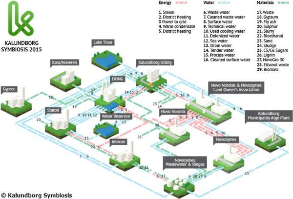 Qué es la ecología industrial con ejemplos - Ejemplo de ecología industrial: Kalundborg