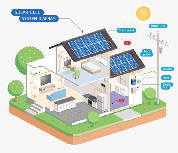 Qué son los paneles solares y cómo funcionan - Ventajas y desventajas de los paneles solares