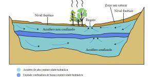 Qué es un acuífero: definición y cómo se forma