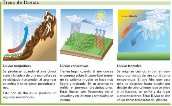 Tipos de precipitaciones - Tipos de precipitaciones según su origen