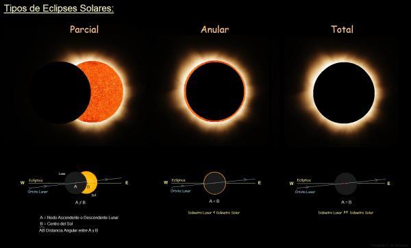 Eclipse solar: explicación para niños - Qué es un eclipse solar