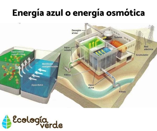 Energía azul: qué es, ventajas y desventajas - Ventajas de la energía azul