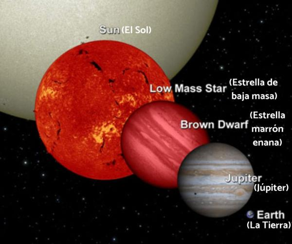 Tipos de estrellas - Tipos de estrellas según su temperatura y luminosidad
