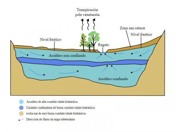 Qué son las aguas subterráneas - Tipos de aguas subterráneas