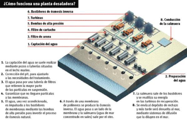 Desalinización: qué es y tipos - Cómo funciona una planta desalinizadora