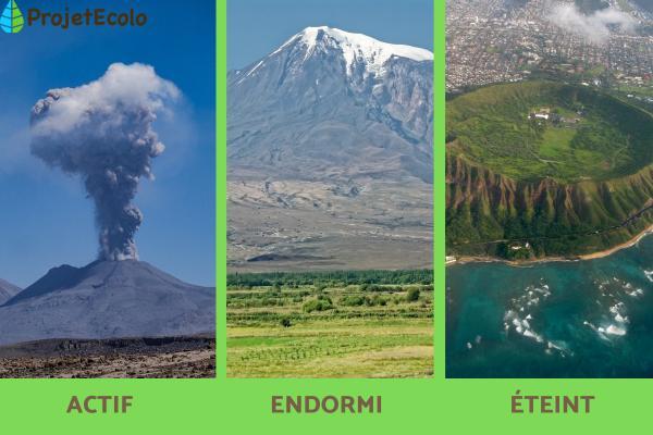 Types de volcans - Les différents types de volcans
