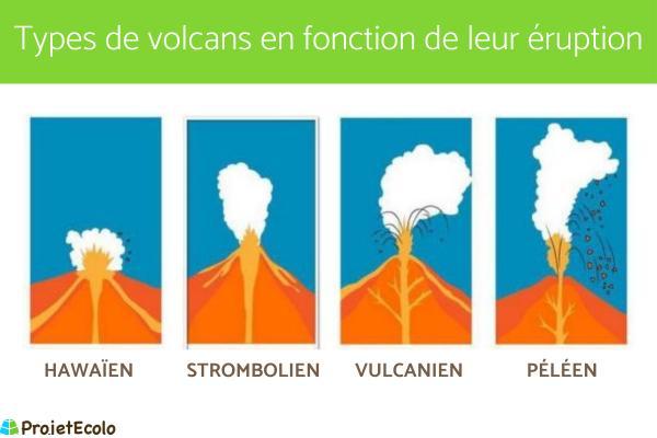 Types de volcans - Types de volcans en fonction de leur éruption