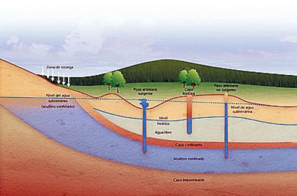 Aquifère : Définition et formation - Qu'est-ce qu'un aquifère - Définition