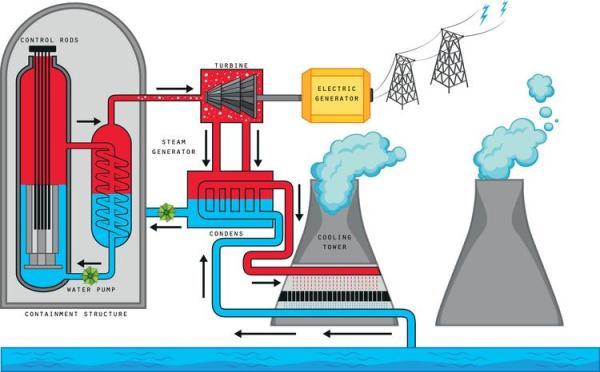 Énergie nucléaire : Définition, fonctionnement et d'où elle provient - Comment fonctionne l'énergie de nucléaire ?