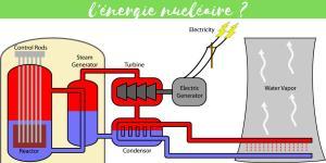 Énergie nucléaire : Définition, fonctionnement et d'où elle provient