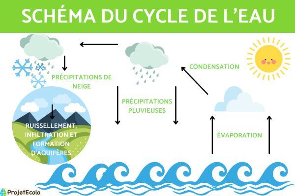 Le cycle de l'eau pour ce2 en primaire - Schéma et étapes - Le cycle de l'eau pour ce2 avec schéma