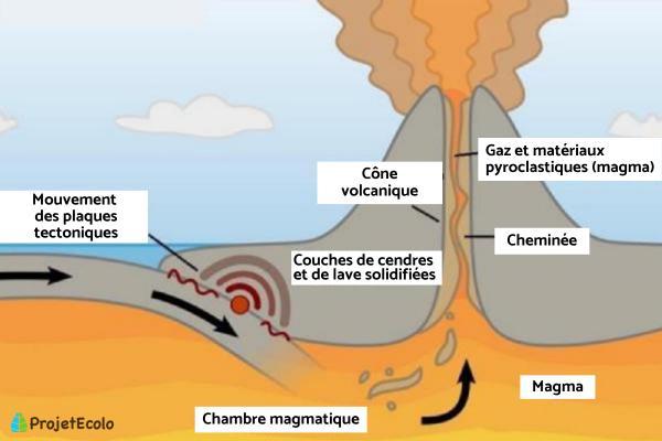 Qu'est-ce qu'un volcan ? - Schéma et définition - Chambre magmatique