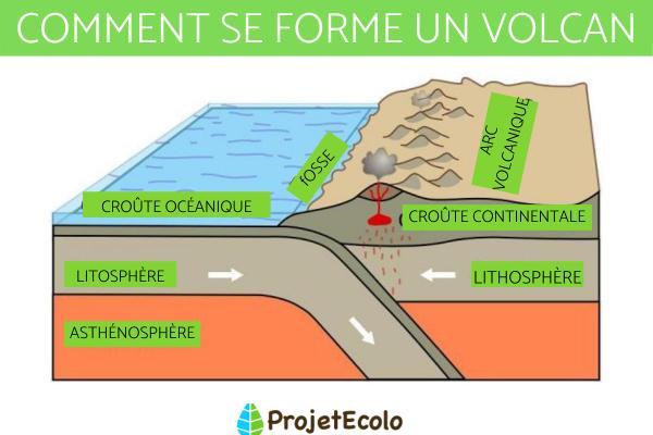 Comment se forme un volcan