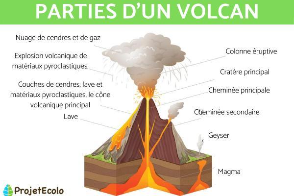 Comment se forme un volcan - Parties d'un volcan
