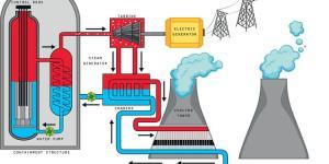Avantages et inconvénients de l'énergie nucléaire