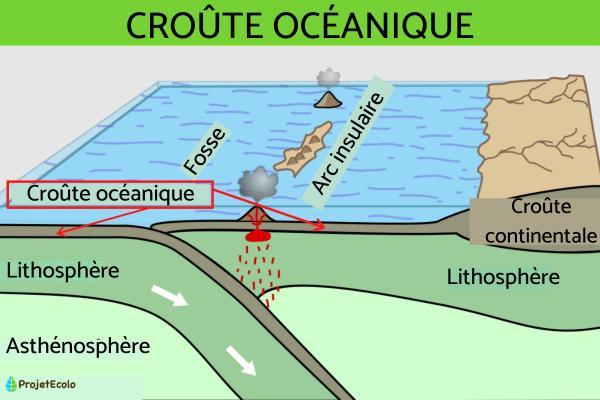 Croûte océanique - Définition et caractéristiques